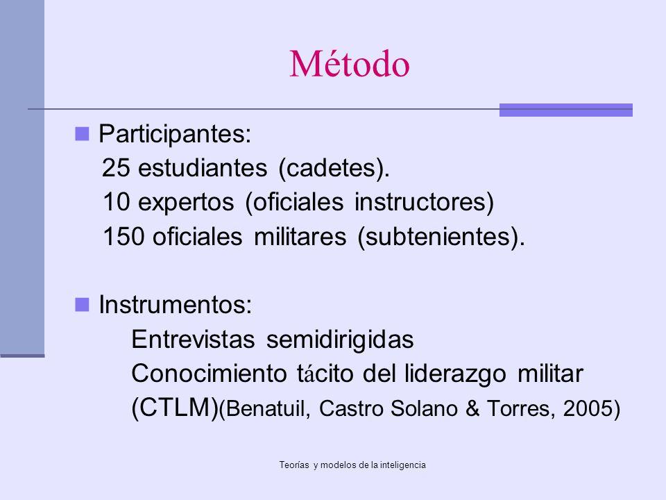 Teorías y modelos de la inteligencia Método Participantes: 25 estudiantes (cadetes). 10 expertos (oficiales instructores) 150 oficiales militares (sub