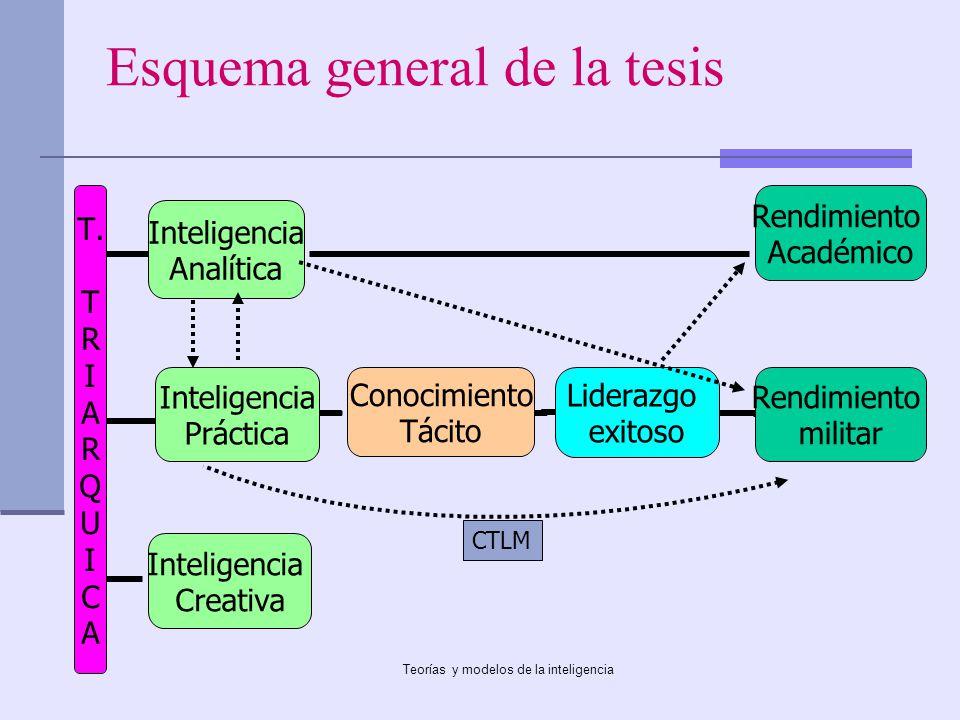Teorías y modelos de la inteligencia Esquema general de la tesis T. T R I A R Q U I C A Inteligencia Analítica Inteligencia Práctica Conocimiento Táci