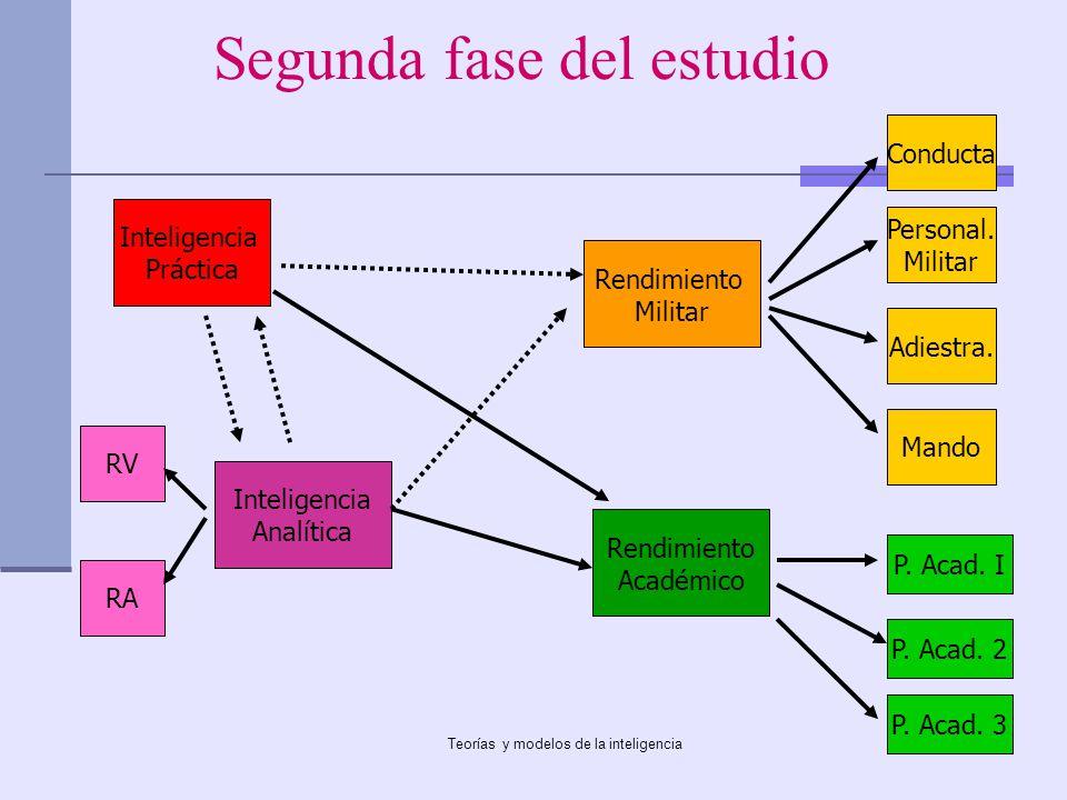 Teorías y modelos de la inteligencia Segunda fase del estudio Inteligencia Práctica Inteligencia Analítica Conducta Rendimiento Académico Rendimiento