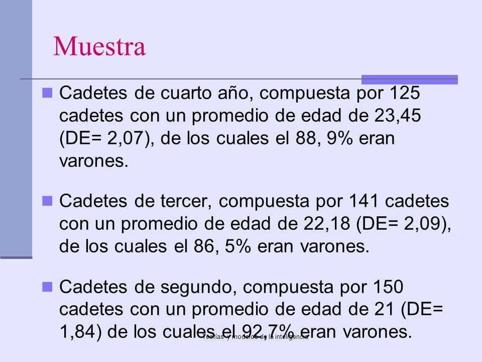 Teorías y modelos de la inteligencia Muestra Cadetes de cuarto año, compuesta por 125 cadetes con un promedio de edad de 23,45 (DE= 2,07), de los cual