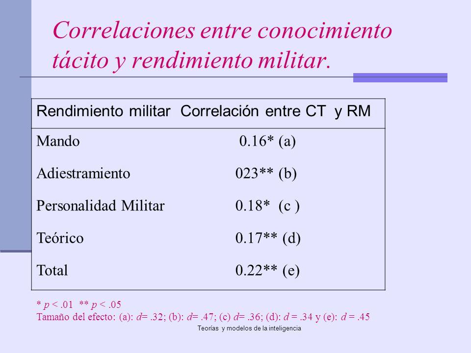 Teorías y modelos de la inteligencia Correlaciones entre conocimiento tácito y rendimiento militar. Rendimiento militarCorrelación entre CT y RM Mando