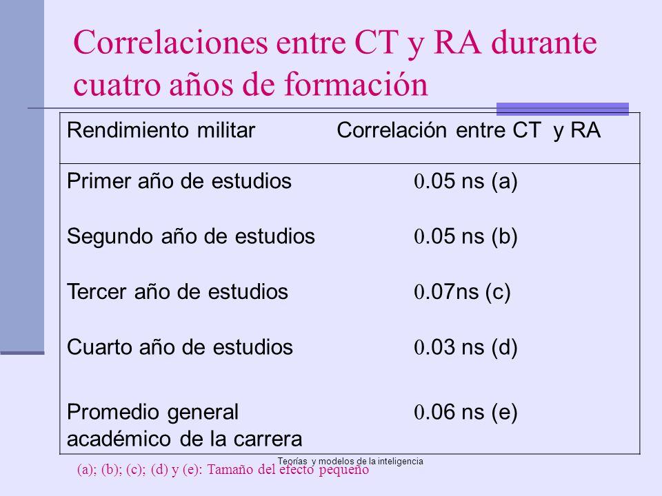 Teorías y modelos de la inteligencia Correlaciones entre CT y RA durante cuatro años de formación Rendimiento militarCorrelación entre CT y RA Primer