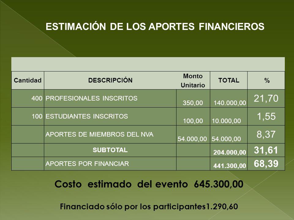 CantidadDESCRIPCIÓN Monto Unitario TOTAL % 400PROFESIONALES INSCRITOS 350,00 140.000,00 21,70 100ESTUDIANTES INSCRITOS 100,00 10.000,00 1,55 APORTES D