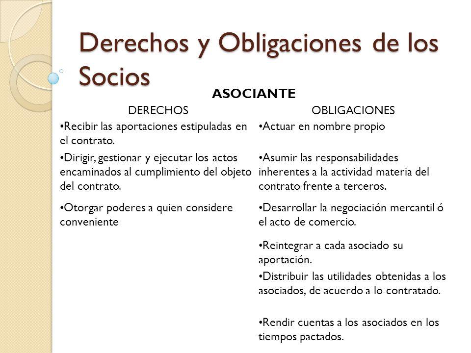 Derechos y Obligaciones de los Socios ASOCIANTE DERECHOSOBLIGACIONES Recibir las aportaciones estipuladas en el contrato. Actuar en nombre propio Diri
