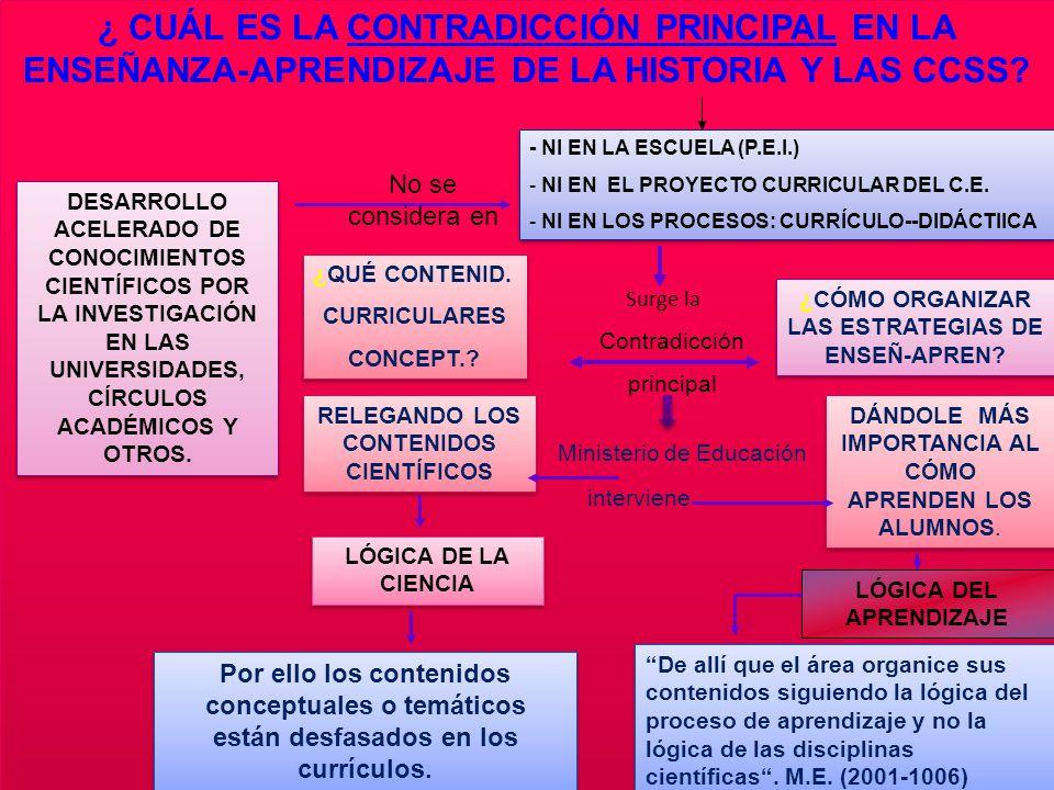 ¿ CUÁL ES LA CONTRADICCIÓN PRINCIPAL EN LA ENSEÑANZA-APRENDIZAJE DE LA HISTORIA Y LAS CCSS.