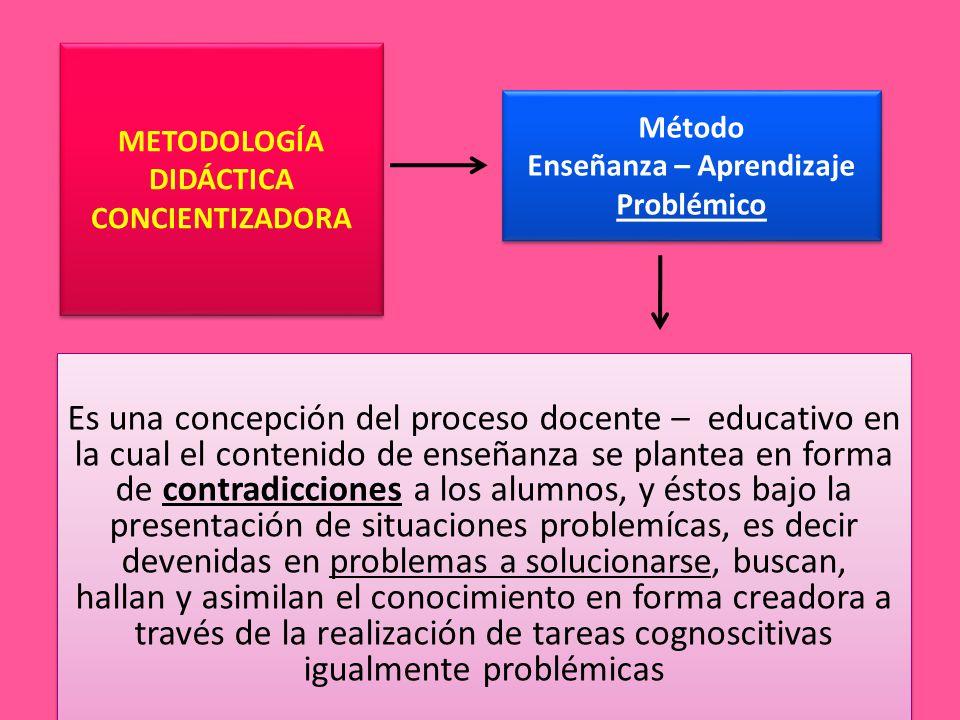 Método Enseñanza – Aprendizaje Problémico Es una concepción del proceso docente – educativo en la cual el contenido de enseñanza se plantea en forma de contradicciones a los alumnos, y éstos bajo la presentación de situaciones problemícas, es decir devenidas en problemas a solucionarse, buscan, hallan y asimilan el conocimiento en forma creadora a través de la realización de tareas cognoscitivas igualmente problémicas METODOLOGÍA DIDÁCTICA CONCIENTIZADORA