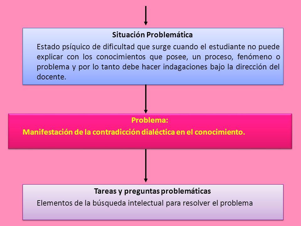 Situación Problemática Estado psíquico de dificultad que surge cuando el estudiante no puede explicar con los conocimientos que posee, un proceso, fenómeno o problema y por lo tanto debe hacer indagaciones bajo la dirección del docente.