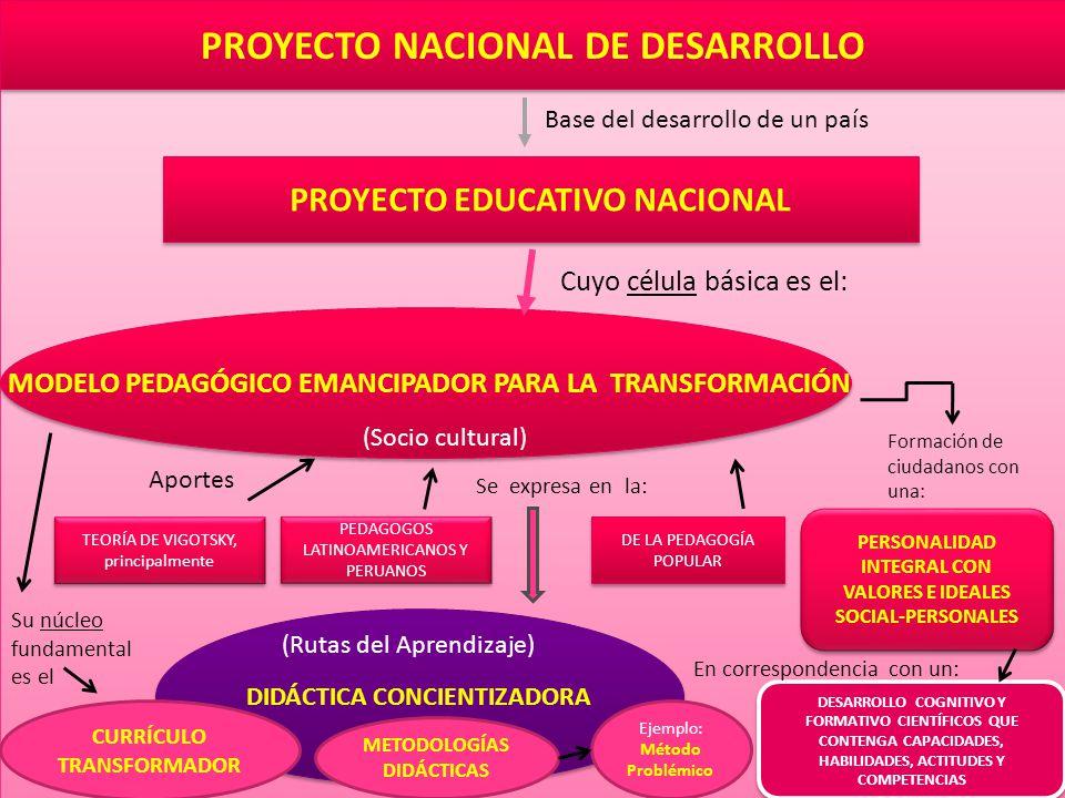 MODELO PEDAGÓGICO EMANCIPADOR PARA LA TRANSFORMACIÓN PROYECTO NACIONAL DE DESARROLLO PROYECTO EDUCATIVO NACIONAL Base del desarrollo de un país Cuyo célula básica es el: TEORÍA DE VIGOTSKY, principalmente TEORÍA DE VIGOTSKY, principalmente (Socio cultural) PEDAGOGOS LATINOAMERICANOS Y PERUANOS DE LA PEDAGOGÍA POPULAR Aportes DIDÁCTICA CONCIENTIZADORA CURRÍCULO TRANSFORMADOR METODOLOGÍAS DIDÁCTICAS PERSONALIDAD INTEGRAL CON VALORES E IDEALES SOCIAL-PERSONALES PERSONALIDAD INTEGRAL CON VALORES E IDEALES SOCIAL-PERSONALES Formación de ciudadanos con una: DESARROLLO COGNITIVO Y FORMATIVO CIENTÍFICOS QUE CONTENGA CAPACIDADES, HABILIDADES, ACTITUDES Y COMPETENCIAS Su núcleo fundamental es el Se expresa en la: En correspondencia con un: Ejemplo: Método Problémico (Rutas del Aprendizaje)