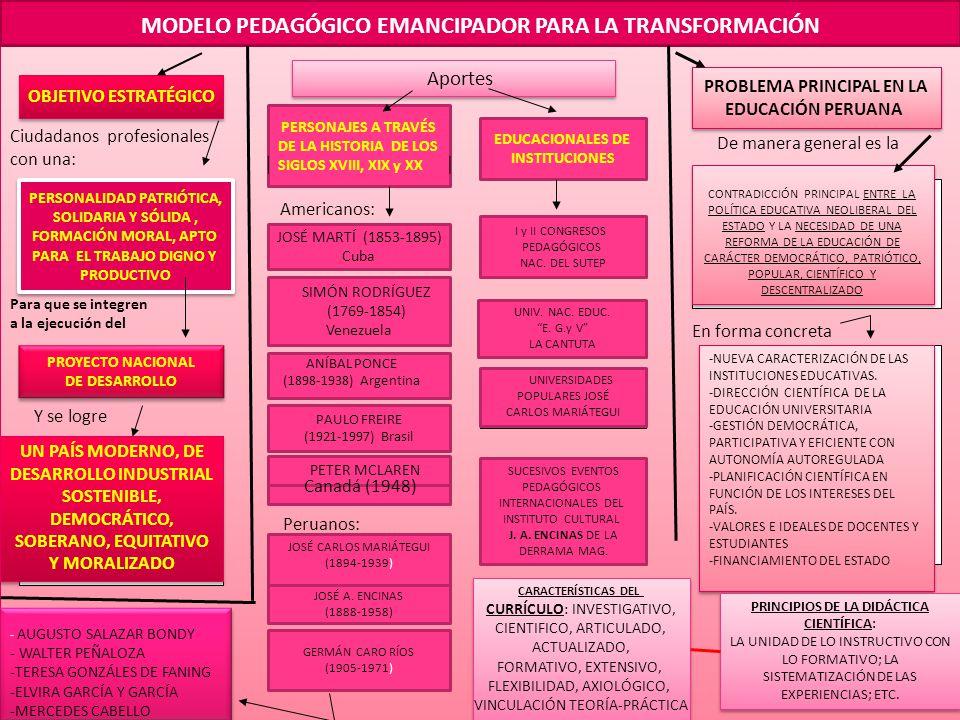 MODELO PEDAGÓGICO EMANCIPADOR PARA LA TRANSFORMACIÓN OBJETIVO ESTRATÉGICO PERSONALIDAD PATRIÓTICA, SOLIDARIA Y SÓLIDA, FORMACIÓN MORAL, APTO PARA EL TRABAJO DIGNO Y PRODUCTIVO PERSONALIDAD PATRIÓTICA, SOLIDARIA Y SÓLIDA, FORMACIÓN MORAL, APTO PARA EL TRABAJO DIGNO Y PRODUCTIVO PROYECTO NACIONAL DE DESARROLLO PROYECTO NACIONAL DE DESARROLLO UN PAÍS MODERNO, DE DESARROLLO INDUSTRIAL SOSTENIBLE, DEMOCRÁTICO, SOBERANO, EQUITATIVO Y MORALIZADO UN PAÍS MODERNO, DE DESARROLLO INDUSTRIAL SOSTENIBLE, DEMOCRÁTICO, SOBERANO, EQUITATIVO Y MORALIZADO Ciudadanos profesionales con una: Para que se integren a la ejecución del Y se logre PERSONAJES A TRAVÉS DE LA HISTORIA DE LOS SIGLOS XVIII, XIX y XX Aportes JOSÉ MARTÍ (1853-1895) Cuba Americanos: JOSÉ CARLOS MARIÁTEGUI (1894-1939) Peruanos: JOSÉ A.
