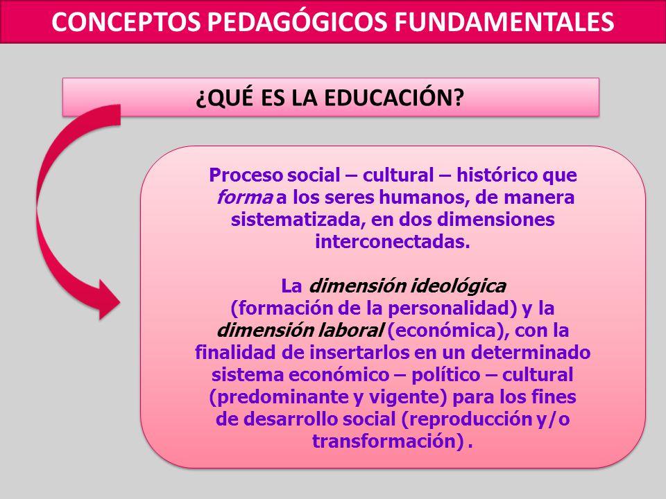 CONCEPTOS PEDAGÓGICOS FUNDAMENTALES ¿QUÉ ES LA EDUCACIÓN.