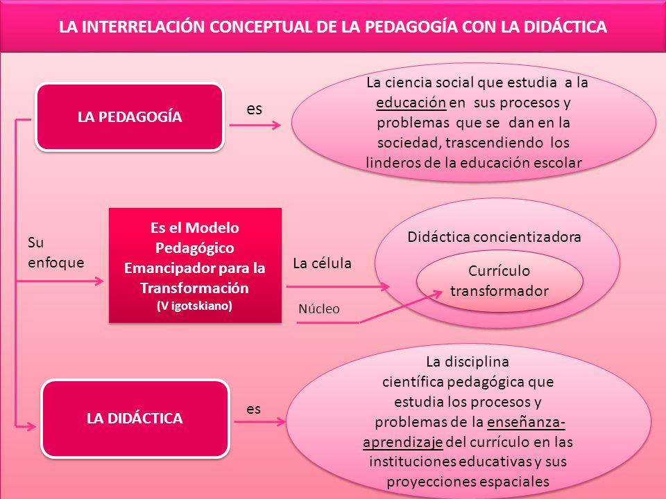 LA INTERRELACIÓN CONCEPTUAL DE LA PEDAGOGÍA CON LA DIDÁCTICA LA PEDAGOGÍA La ciencia social que estudia a la educación en sus procesos y problemas que se dan en la sociedad, trascendiendo los linderos de la educación escolar es LA DIDÁCTICA La disciplina científica pedagógica que estudia los procesos y problemas de la enseñanza- aprendizaje del currículo en las instituciones educativas y sus proyecciones espaciales La disciplina científica pedagógica que estudia los procesos y problemas de la enseñanza- aprendizaje del currículo en las instituciones educativas y sus proyecciones espaciales es Es el Modelo Pedagógico Emancipador para la Transformación (V igotskiano) Es el Modelo Pedagógico Emancipador para la Transformación (V igotskiano) Su enfoque La célula Didáctica concientizadora Currículo transformador Currículo transformador Núcleo