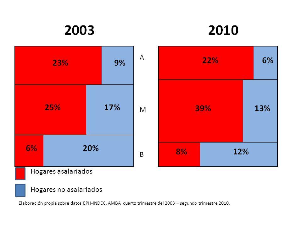 Elaboración propia sobre datos EPH-INDEC. AMBA cuarto trimestre del 2003 – segundo trimestre 2010.