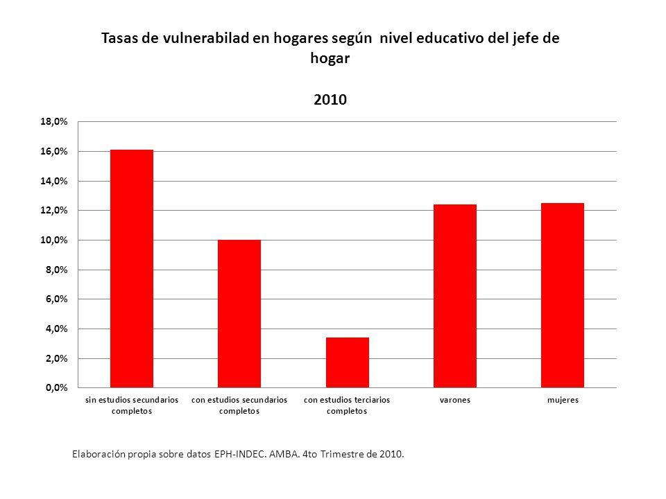 Tasas de vulnerabilad en hogares según nivel educativo del jefe de hogar Elaboración propia sobre datos EPH-INDEC.