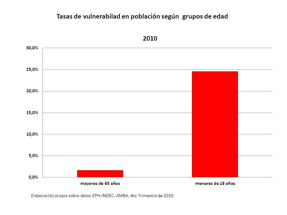 Tasas de vulnerabilad en población según grupos de edad Elaboración propia sobre datos EPH-INDEC.