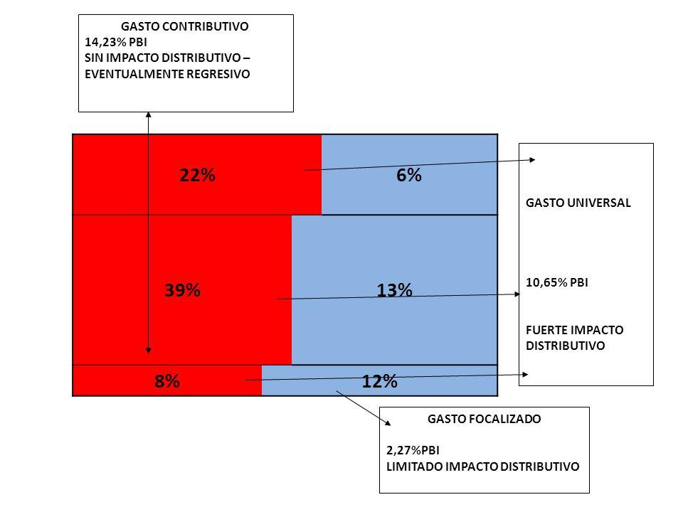 22%6% 39%13% 8%12% GASTO FOCALIZADO 2,27%PBI LIMITADO IMPACTO DISTRIBUTIVO GASTO CONTRIBUTIVO 14,23% PBI SIN IMPACTO DISTRIBUTIVO – EVENTUALMENTE REGRESIVO GASTO UNIVERSAL 10,65% PBI FUERTE IMPACTO DISTRIBUTIVO