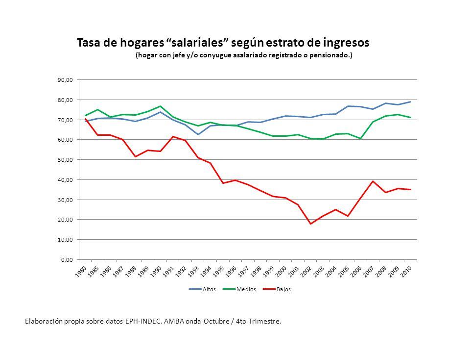 Tasa de hogares salariales según estrato de ingresos (hogar con jefe y/o conyugue asalariado registrado o pensionado.)
