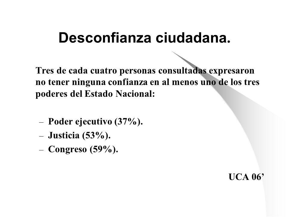 Desconfianza ciudadana. Tres de cada cuatro personas consultadas expresaron no tener ninguna confianza en al menos uno de los tres poderes del Estado