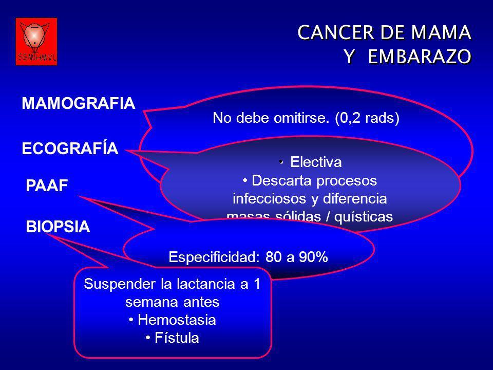 MAMOGRAFIA No debe omitirse. (0,2 rads) Presenta 25% de resultados falsos negativos ECOGRAFÍA Electiva Descarta procesos infecciosos y diferencia masa