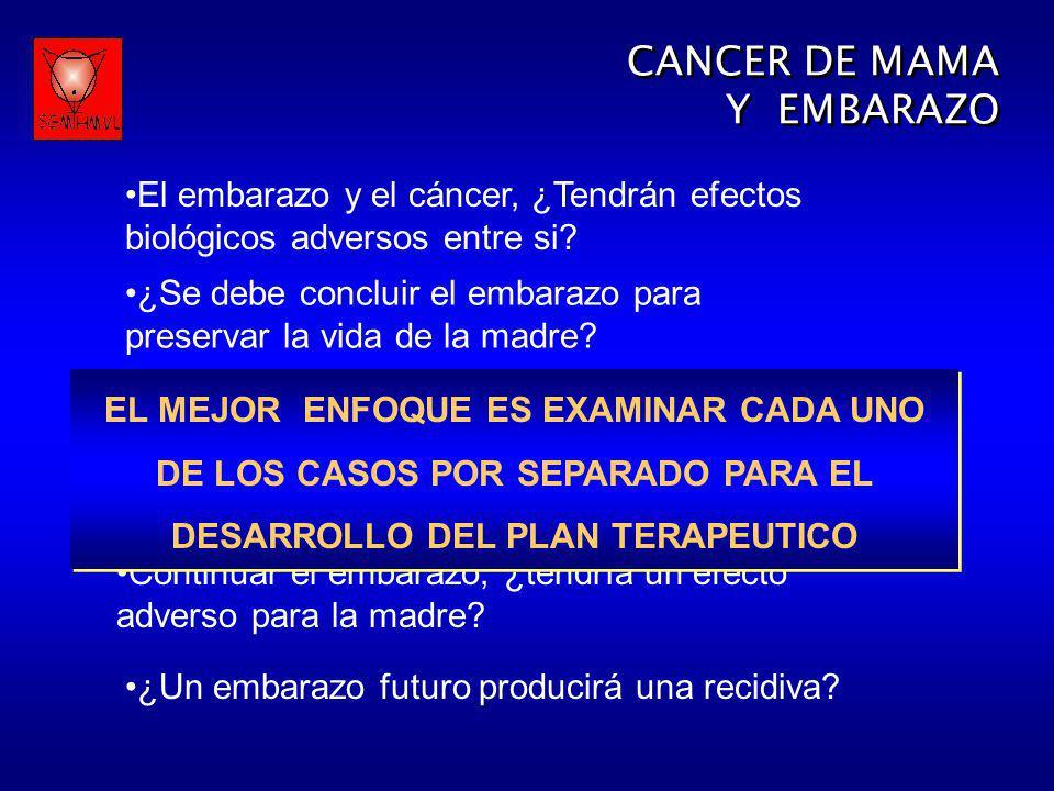 El embarazo y el cáncer, ¿Tendrán efectos biológicos adversos entre si? ¿Se debe concluir el embarazo para preservar la vida de la madre? Continuar el