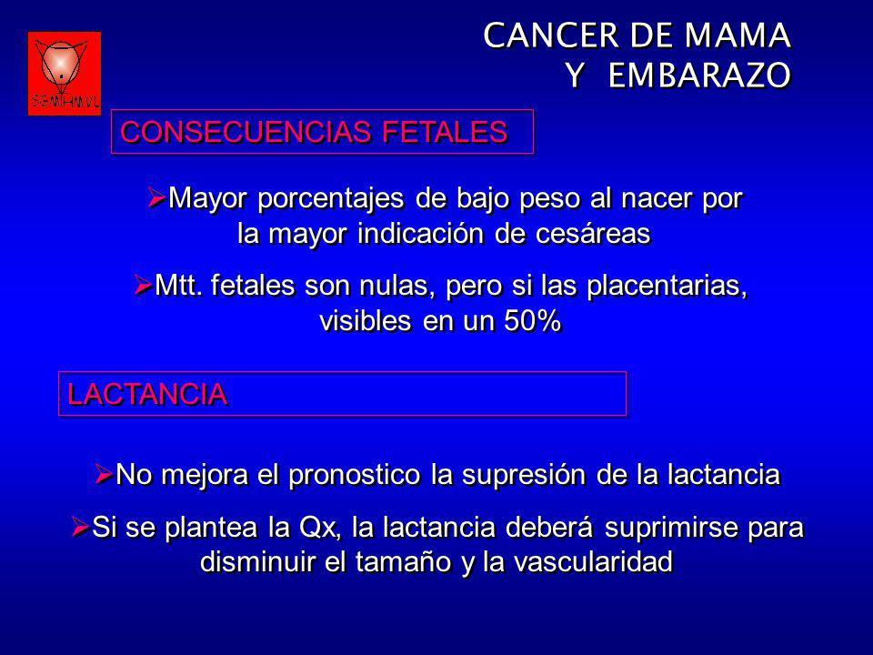 CONSECUENCIAS FETALES Mayor porcentajes de bajo peso al nacer por la mayor indicación de cesáreas Mtt. fetales son nulas, pero si las placentarias, vi