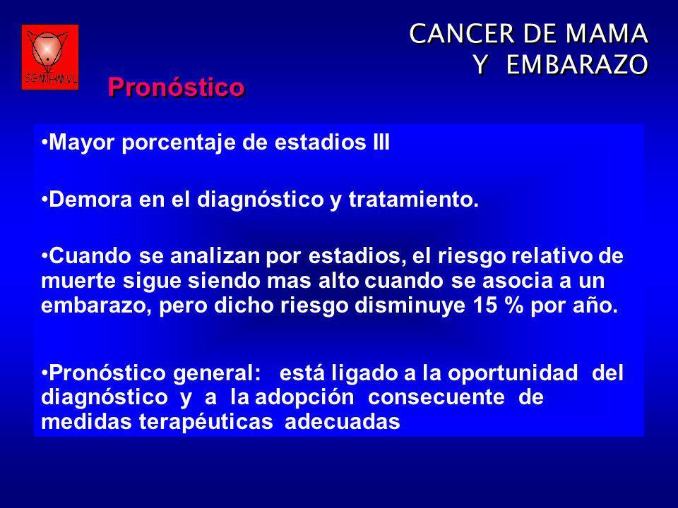 CANCER DE MAMA Y EMBARAZO Mayor porcentaje de estadios III Demora en el diagnóstico y tratamiento. Cuando se analizan por estadios, el riesgo relativo