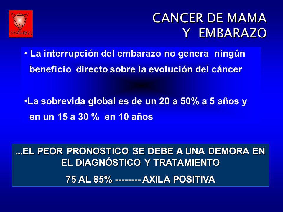 CANCER DE MAMA Y EMBARAZO CANCER DE MAMA Y EMBARAZO La interrupción del embarazo no genera ningún beneficio directo sobre la evolución del cáncer La s