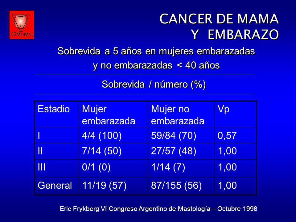 CANCER DE MAMA Y EMBARAZO CANCER DE MAMA Y EMBARAZO EstadioMujer embarazada Mujer no embarazada Vp I4/4 (100)59/84 (70)0,57 II7/14 (50)27/57 (48)1,00