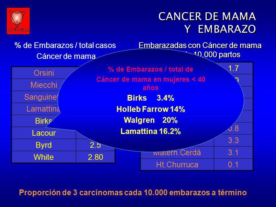 SitioIncidencia (Por 1000/e) Cuello Uterino1,3 Mama0,33 Melanoma0,14 Ovario0,10 Colorrectal0,02 Leucemia0,01 CANCER DE MAMA Y EMBARAZO CANCER DE MAMA Y EMBARAZO Alta incidencia del cáncer de mama en mujeres cada vez mas jóvenes La postergación de la maternidad