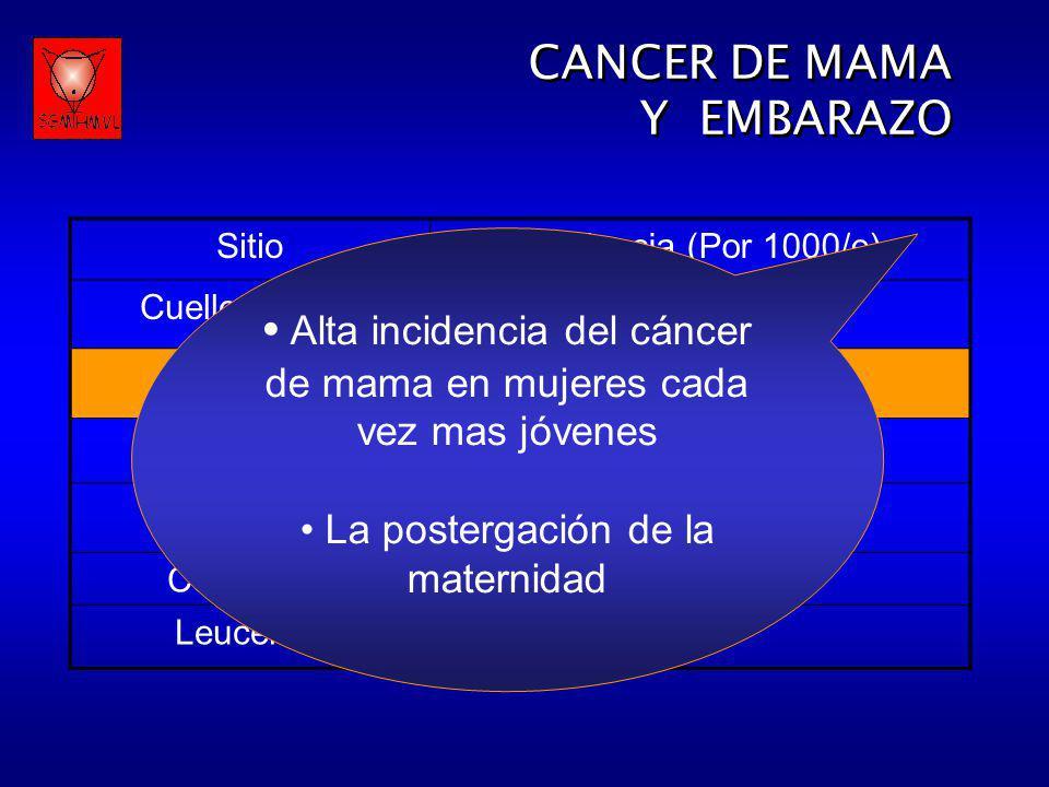 SitioIncidencia (Por 1000/e) Cuello Uterino1,3 Mama0,33 Melanoma0,14 Ovario0,10 Colorrectal0,02 Leucemia0,01 CANCER DE MAMA Y EMBARAZO CANCER DE MAMA