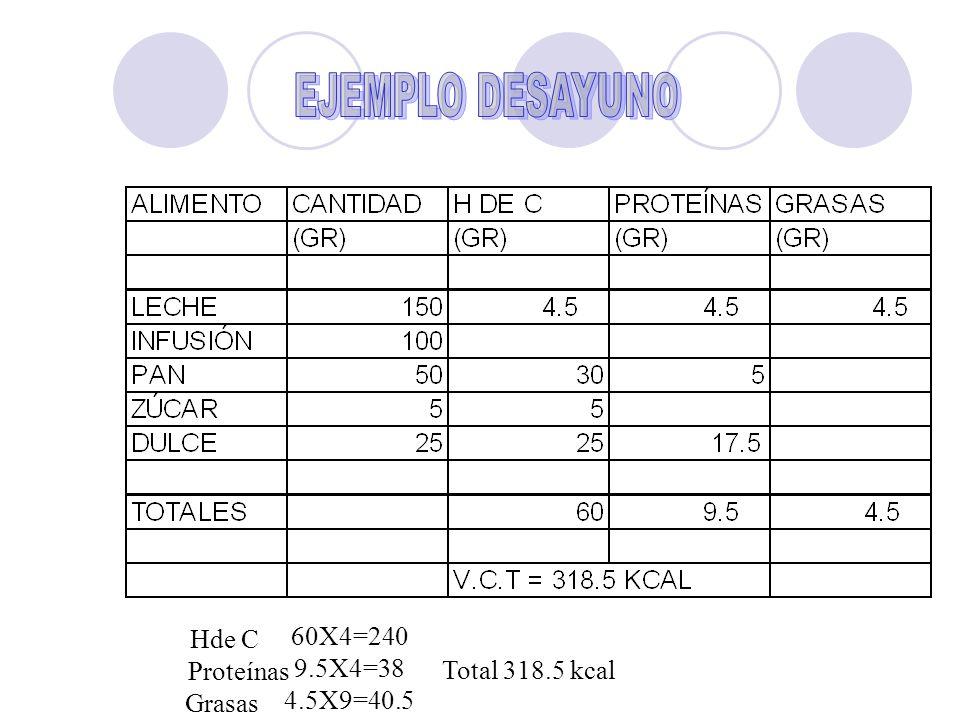 60X4=240 9.5X4=38 4.5X9=40.5 Hde C Proteínas Grasas Total 318.5 kcal