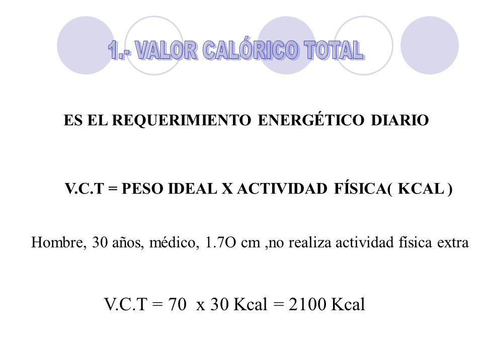 ES EL REQUERIMIENTO ENERGÉTICO DIARIO V.C.T = PESO IDEAL X ACTIVIDAD FÍSICA( KCAL ) Hombre, 30 años, médico, 1.7O cm,no realiza actividad física extra