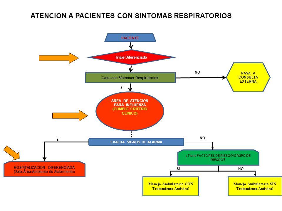 PACIENTE Triaje Diferenciado Caso con Síntomas Respiratorios AREA DE ATENCION PARA INFLUENZA (CUMPLE CRITERIO CLINICO) EVALUA SIGNOS DE ALARMA HOSPITA