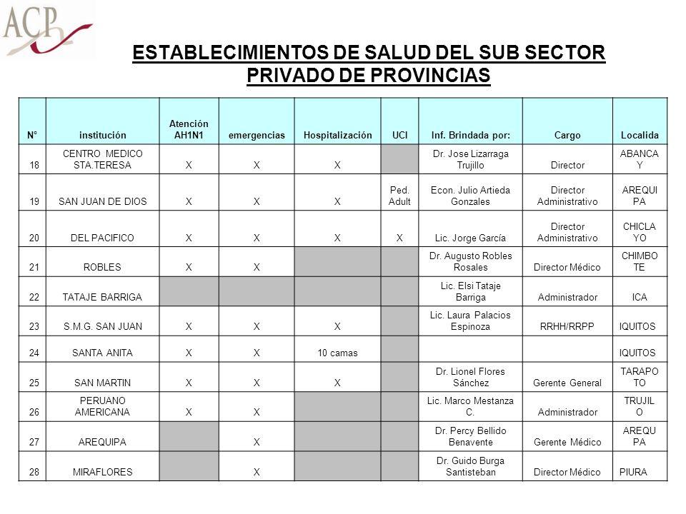 N°institución Atención AH1N1emergenciasHospitalizaciónUCIInf. Brindada por:CargoLocalida 18 CENTRO MEDICO STA.TERESAXXX Dr. Jose Lizarraga TrujilloDir