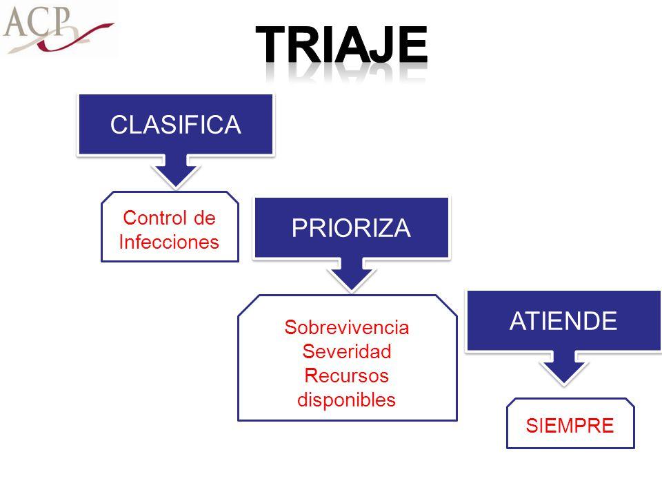 CLASIFICA PRIORIZA ATIENDE Control de Infecciones Sobrevivencia Severidad Recursos disponibles SIEMPRE