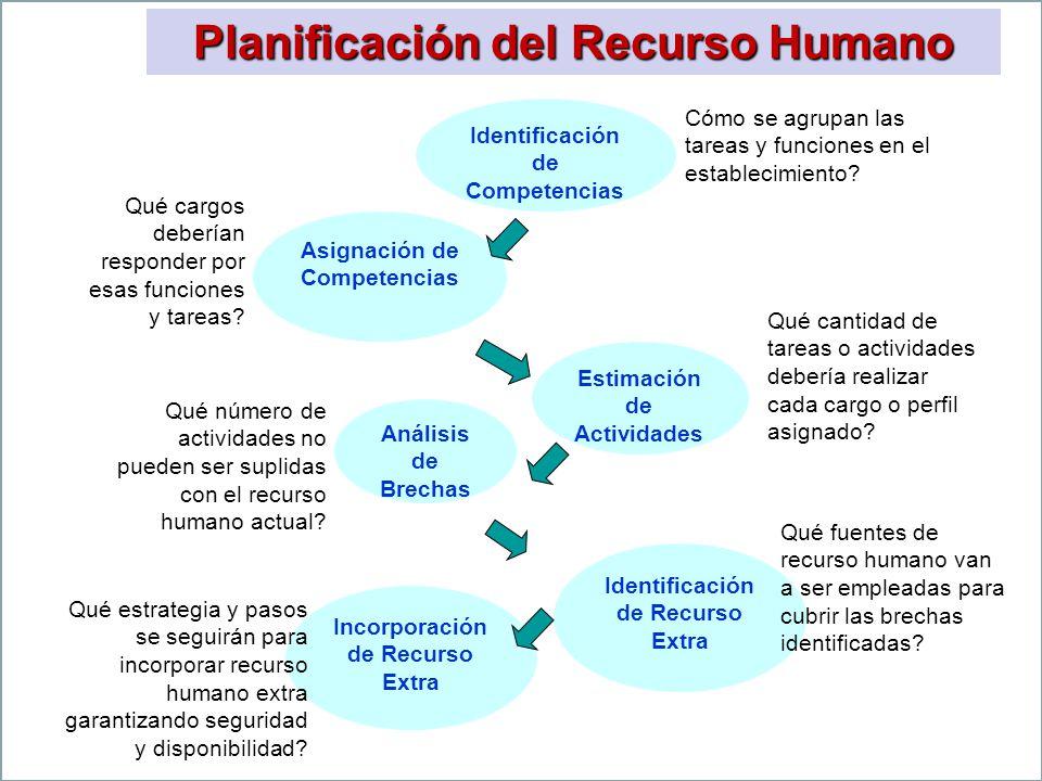Planificación del Recurso Humano Identificación de Competencias Cómo se agrupan las tareas y funciones en el establecimiento? Asignación de Competenci