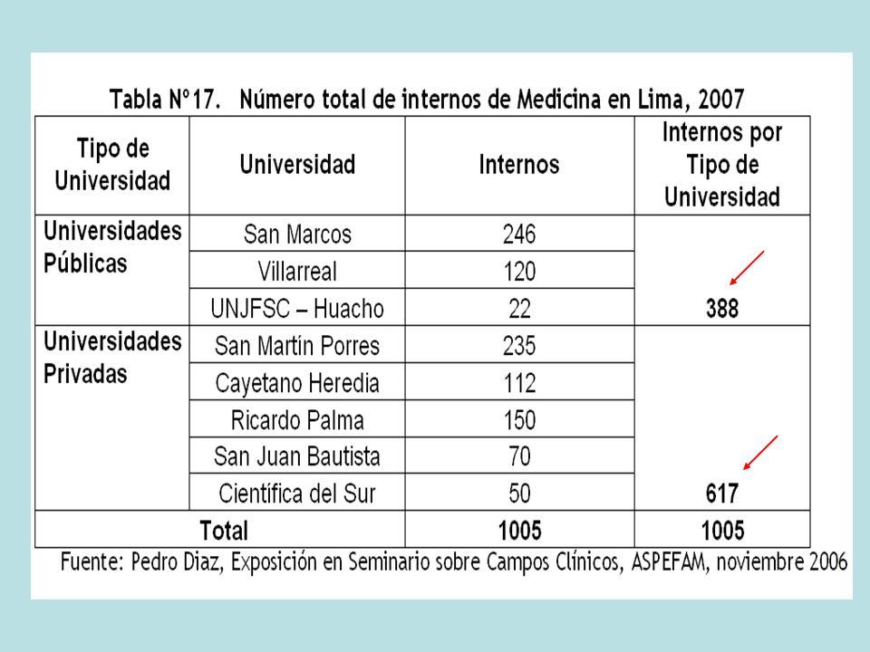 Por su parte, las cifras del número de ingresantes también muestran un incremento, pues en el año 2003 la cantidad de ingresantes a las facultades de medicina fue de 2,811, cantidad que fue de 1,800 en el año 1993.