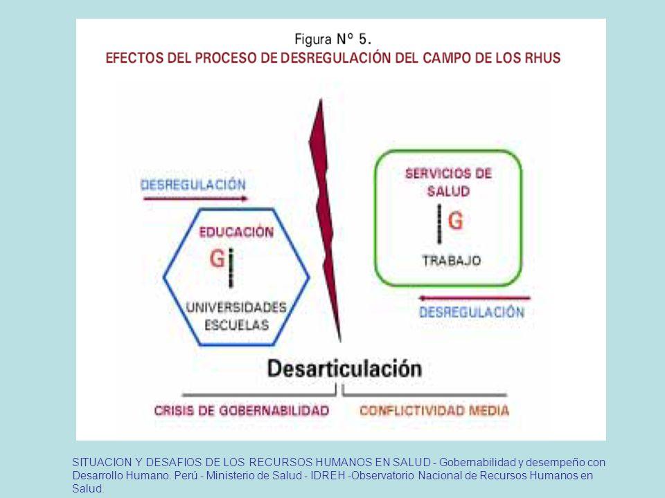 SITUACION Y DESAFIOS DE LOS RECURSOS HUMANOS EN SALUD - Gobernabilidad y desempeño con Desarrollo Humano.