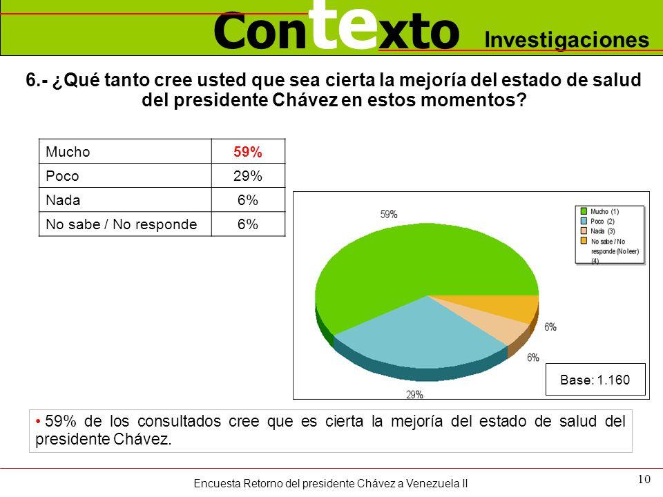 Con te xto Investigaciones 6.- ¿Qué tanto cree usted que sea cierta la mejoría del estado de salud del presidente Chávez en estos momentos? 10 59% de