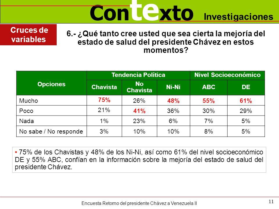 Con te xto Investigaciones 6.- ¿Qué tanto cree usted que sea cierta la mejoría del estado de salud del presidente Chávez en estos momentos? 11 75% de
