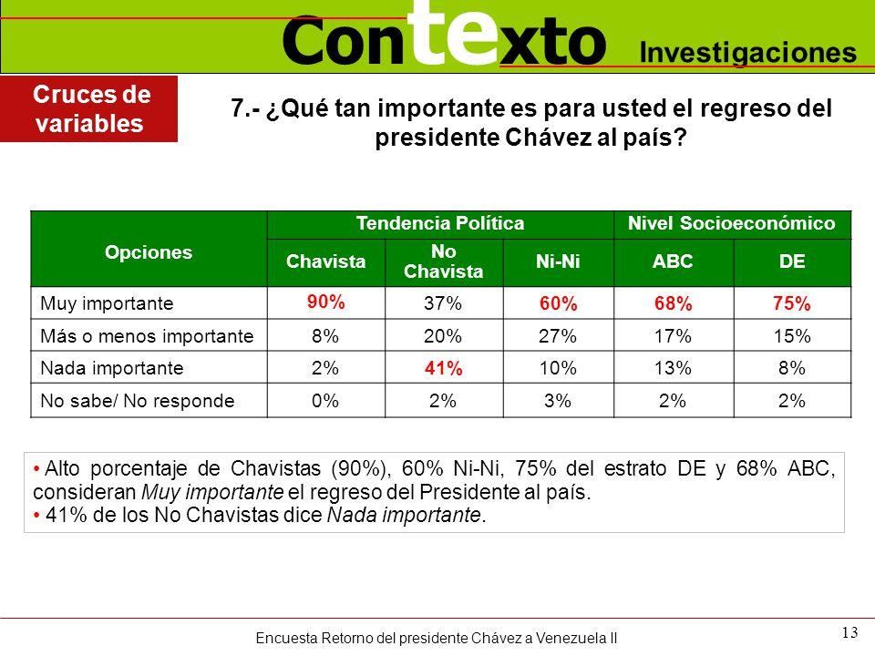 Con te xto Investigaciones 13 Alto porcentaje de Chavistas (90%), 60% Ni-Ni, 75% del estrato DE y 68% ABC, consideran Muy importante el regreso del Presidente al país.