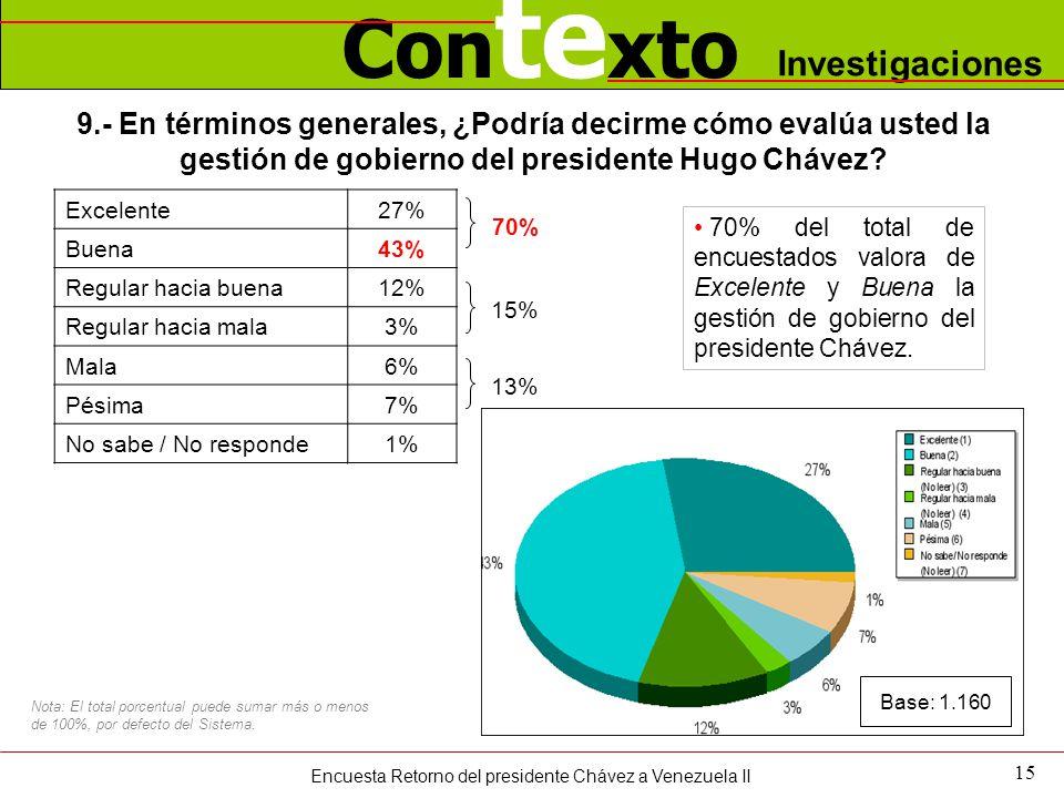 Con te xto Investigaciones 15 9.- En términos generales, ¿Podría decirme cómo evalúa usted la gestión de gobierno del presidente Hugo Chávez? Excelent