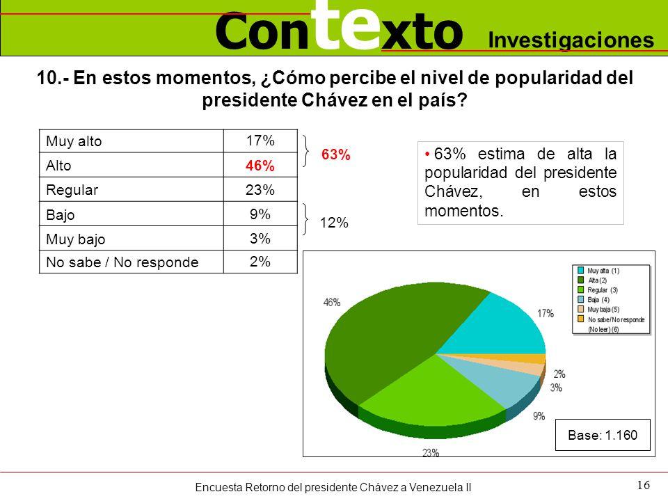 Con te xto Investigaciones 16 10.- En estos momentos, ¿Cómo percibe el nivel de popularidad del presidente Chávez en el país? Muy alto17% Alto 46% Reg