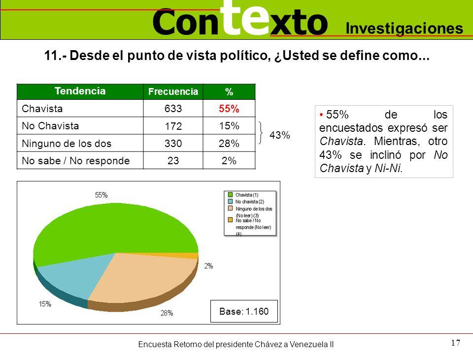 Con te xto Investigaciones 17 11.- Desde el punto de vista político, ¿Usted se define como... Tendencia Frecuencia% Chavista 633 55% No Chavista 172 1