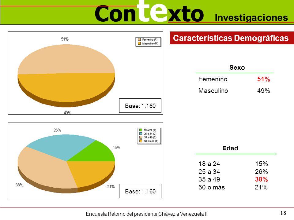 Con te xto Investigaciones 18 Edad 18 a 24 15% 25 a 34 26% 35 a 49 38% 50 o más 21% Características Demográficas Sexo Femenino51% Masculino49% Encuesta Retorno del presidente Chávez a Venezuela II Base: 1.160