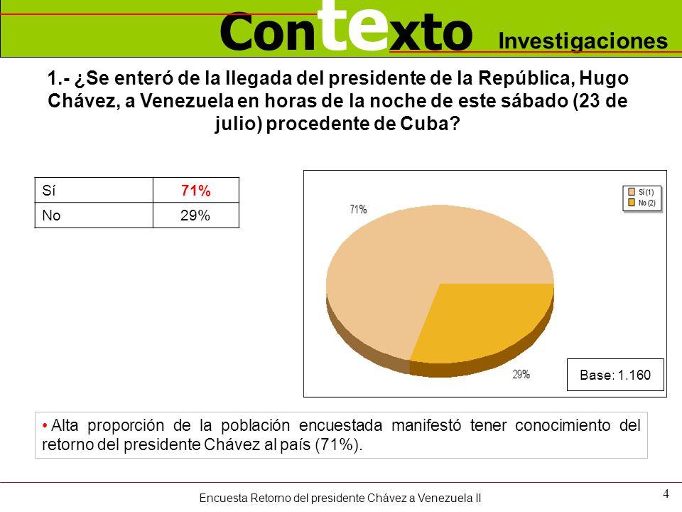 Con te xto Investigaciones 1.- ¿Se enteró de la llegada del presidente de la República, Hugo Chávez, a Venezuela en horas de la noche de este sábado (