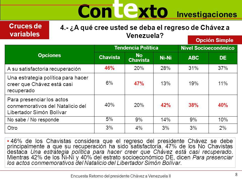 Con te xto Investigaciones 4.- ¿A qué cree usted se deba el regreso de Chávez a Venezuela? 8 46% de los Chavistas considera que el regreso del preside