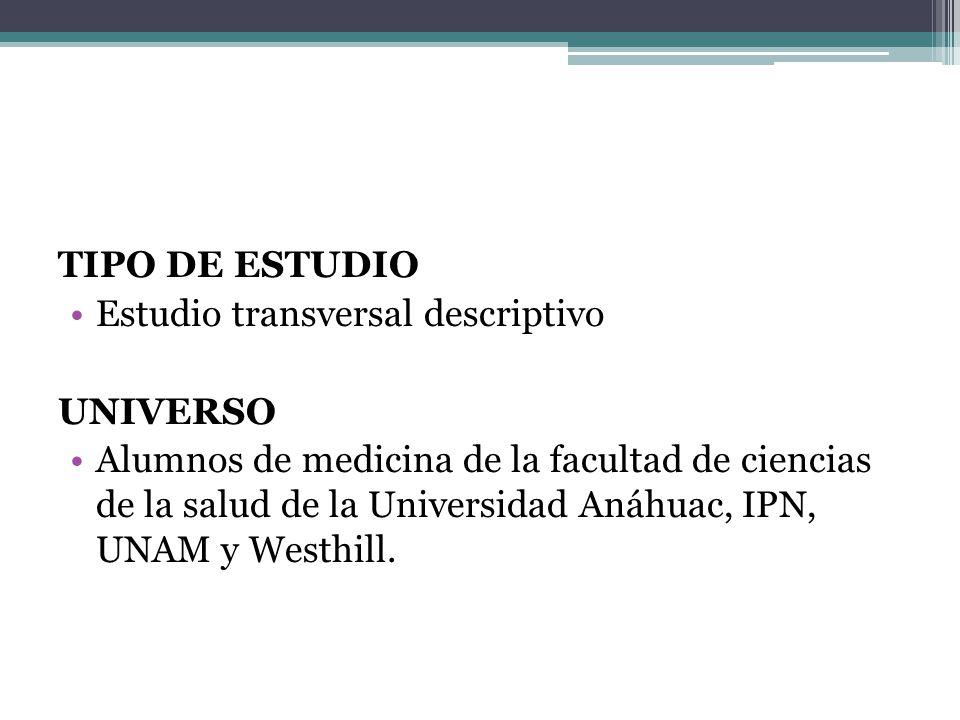 TIPO DE ESTUDIO Estudio transversal descriptivo UNIVERSO Alumnos de medicina de la facultad de ciencias de la salud de la Universidad Anáhuac, IPN, UN