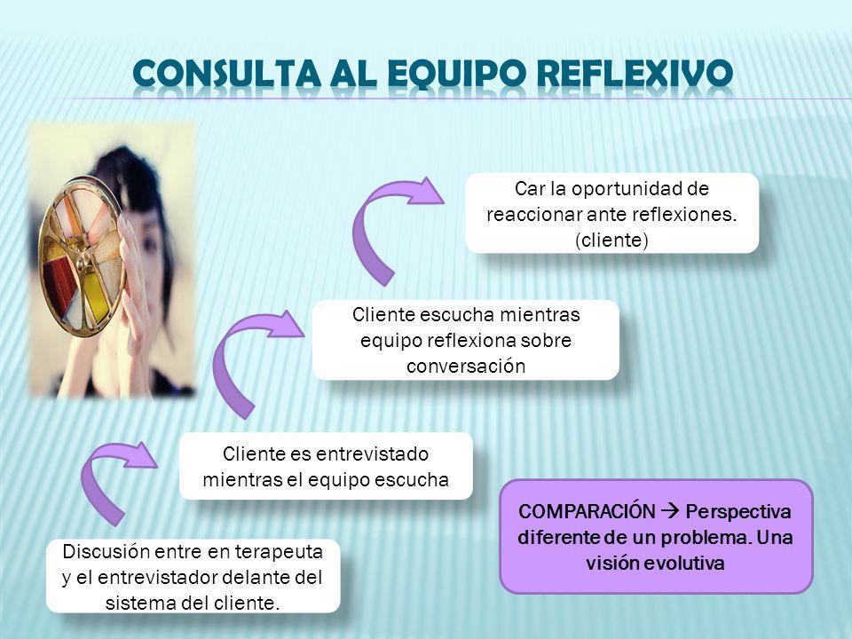 Tres meses más tarde Seguimiento Utiliza el tiempo cliente reflexiona sobre si misma en el contexto del equipo reflexivo.