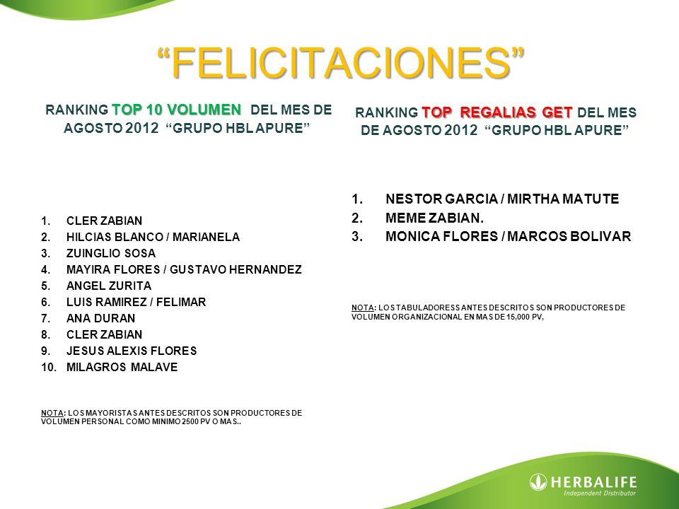 FELICITACIONES TOP 10 VOLUMEN RANKING TOP 10 VOLUMEN DEL MES DE AGOSTO 2012 GRUPO HBL APURE 1.CLER ZABIAN 2.HILCIAS BLANCO / MARIANELA 3.ZUINGLIO SOSA 4.MAYIRA FLORES / GUSTAVO HERNANDEZ 5.ANGEL ZURITA 6.LUIS RAMIREZ / FELIMAR 7.ANA DURAN 8.CLER ZABIAN 9.JESUS ALEXIS FLORES 10.MILAGROS MALAVE NOTA: LOS MAYORISTAS ANTES DESCRITOS SON PRODUCTORES DE VOLUMEN PERSONAL COMO MINIMO 2500 PV O MAS..