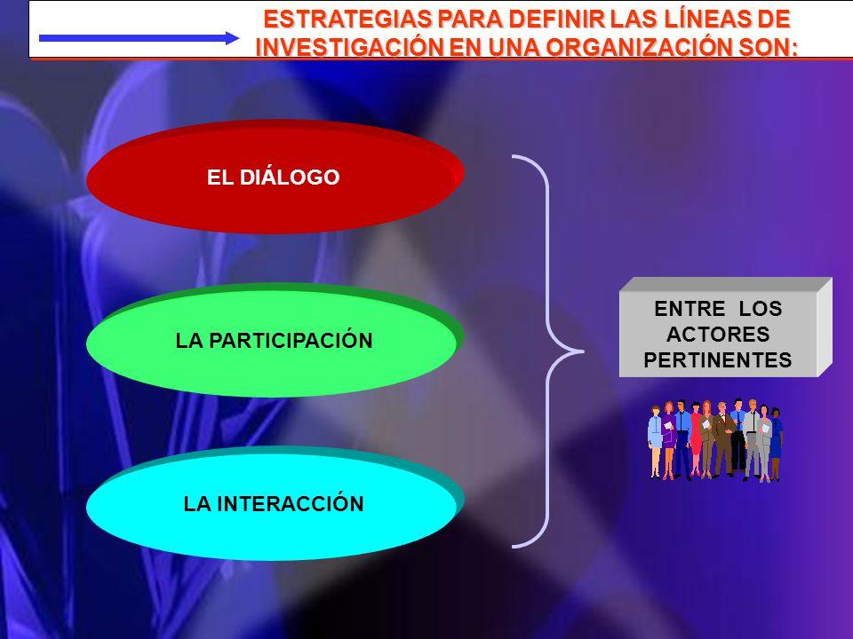 ESTRATEGIAS PARA DEFINIR LAS LÍNEAS DE INVESTIGACIÓN EN UNA ORGANIZACIÓN SON: EL DIÁLOGOLA PARTICIPACIÓNLA INTERACCIÓN ENTRE LOS ACTORES PERTINENTES